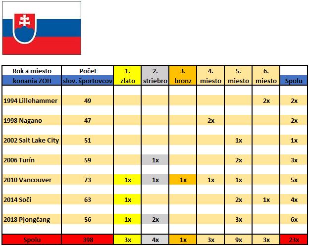 Medailova bilancia SR na ZOH do 2018vlajka