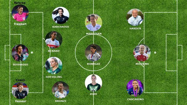 Zensky svetovy tim roka 2020
