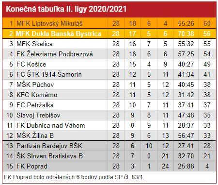 Konecna tabulka II ligy 2020 2021