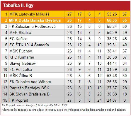 Tabulka II ligy po 28 kole08 05 2021